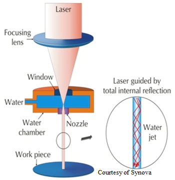 ater jet guided laser technology